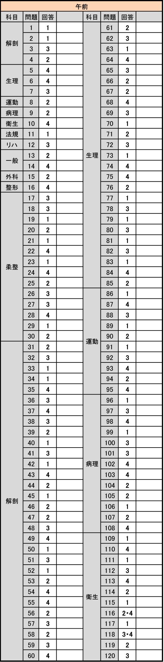 師 国家 整復 試験 柔道